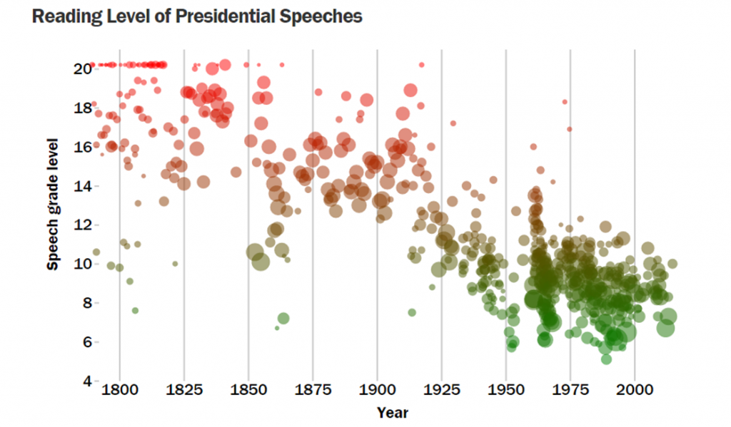 Reading Level of 600 Presidential Speeches Since 1800. Courtesy: Vocativ